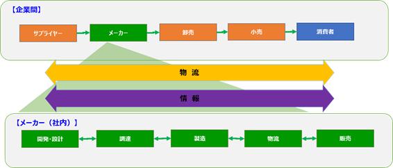 図1 サプライチェーンの定義