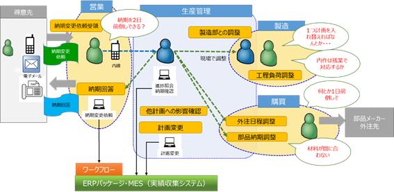 図2-1 納期変更業務(改善前)