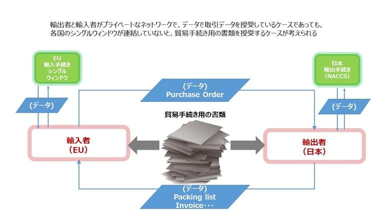 図3:貿易手続きにおける電子ネットワーク利用上の課題