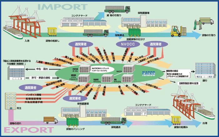 図2:海上貨物の輸出入等関連手続イメージ