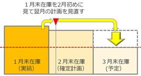 図1:事後的な適正在庫把握