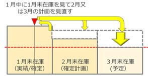 図2:予防的な適正在庫把握